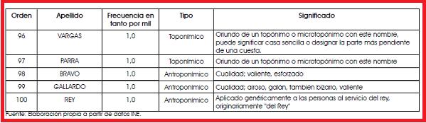 Ley Nietos en Consulados, apellidos + frecuentes España.4