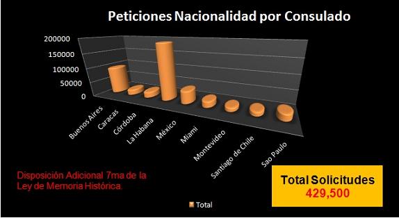 Ciudadanía española Exterior