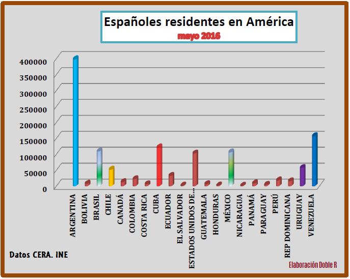 Españoles residiendo en América