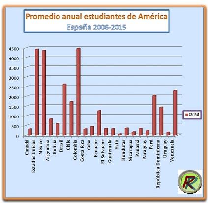 Cubanos Con Visados Estudiantiles Para Estudiar En Espana Casos