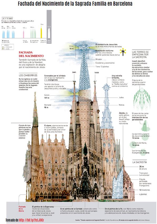 Las 11 maravillas de España, Sagrada Familia, Barcelona