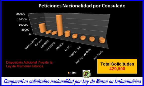 Nacionalidad española x ley Nietos Iberoamerica